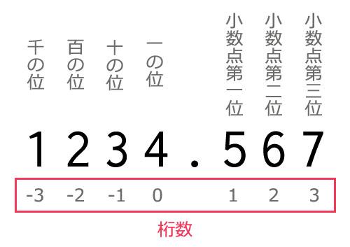ROUND関数の説明画像