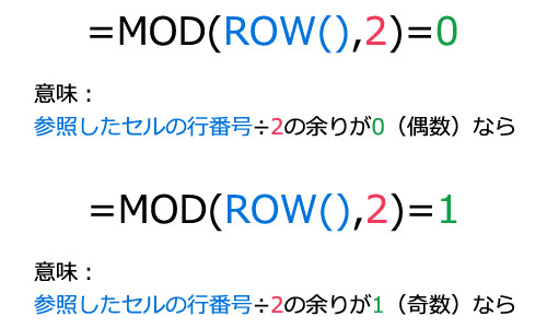 ROW関数とMOD関数の説明